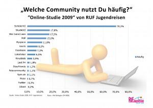 Die beliebtesten Communities bei Jugendlichen in Deutschland